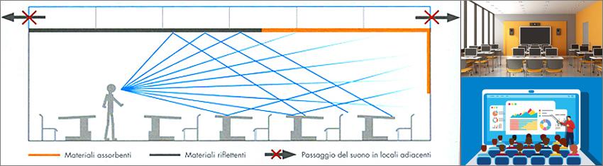 Isolamento acustico Roma - Insonorizzazione appartamenti e ...